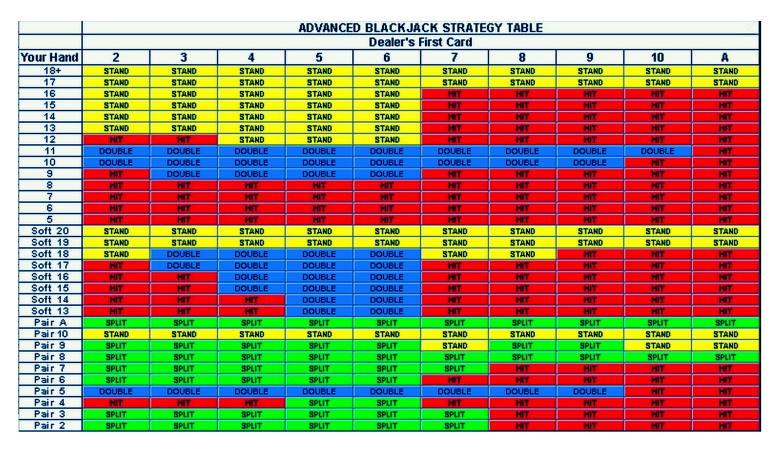 chances of winning blackjack